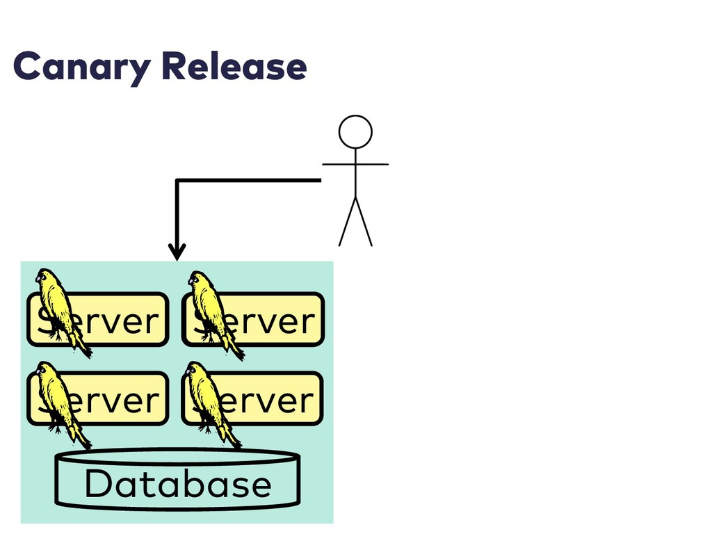Canary Release Server Server Server Server Data...