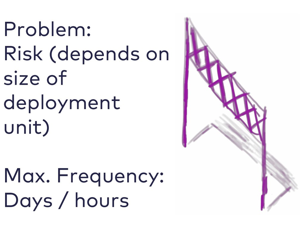 Problem: Risk (depends on size of deployment un...