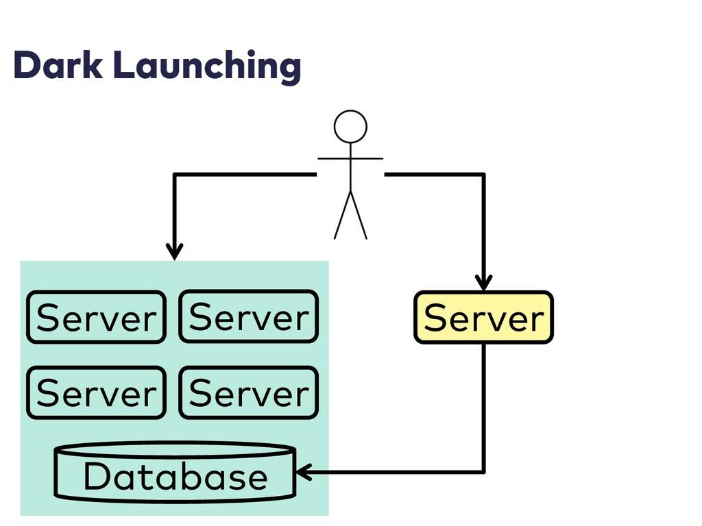 Dark Launching Server Server Server Server Data...