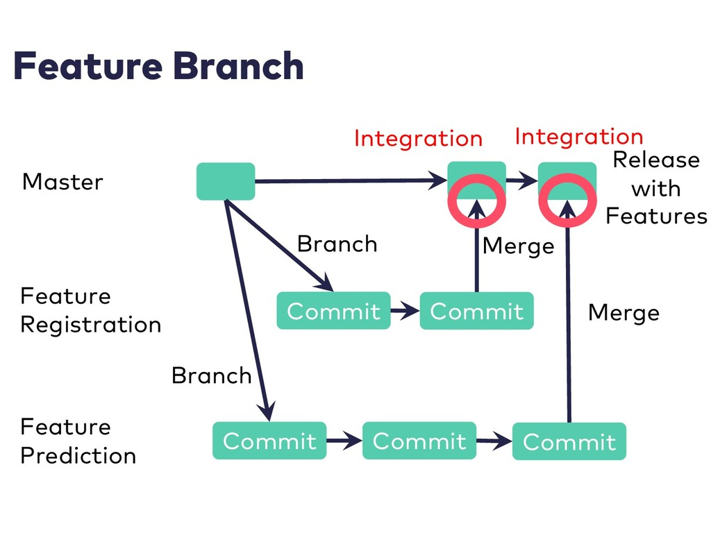 Feature Branch Master Feature Registration Feat...