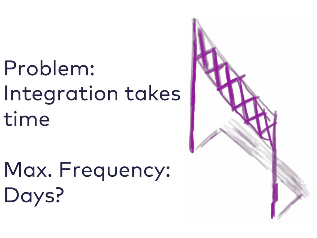 Problem: Integration takes time Max. Frequency:...