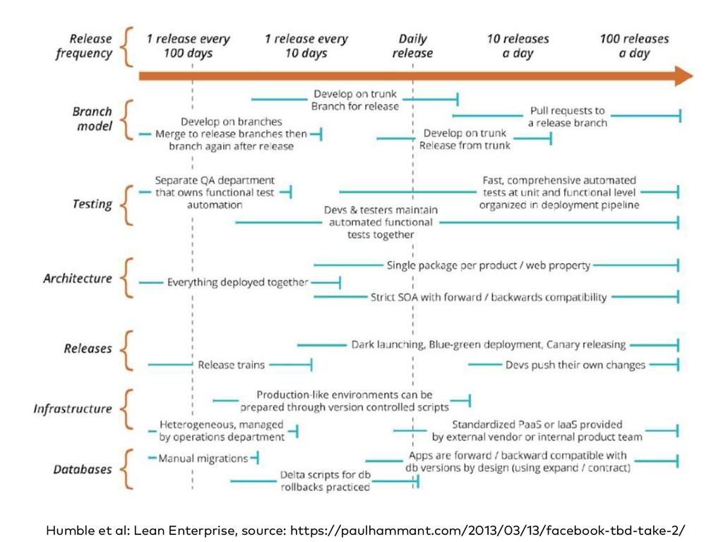 Humble et al: Lean Enterprise, source: https://...