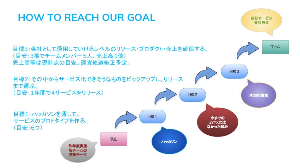 目標1:ハッカソンを通して、 サービスのプロトタイプを作る。 (目安:6つ) 目標2:その中か...