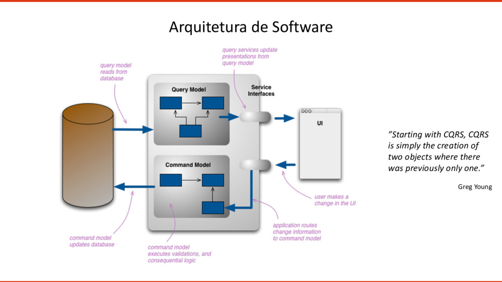 "Arquitetura de Software Greg Young ""Starting wi..."