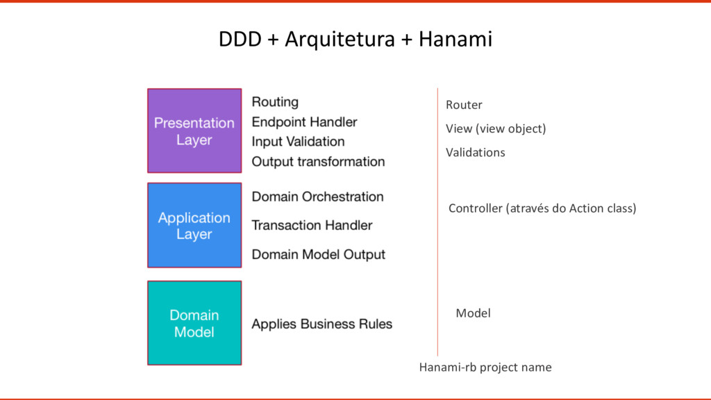 DDD + Arquitetura + Hanami Router View (view ob...