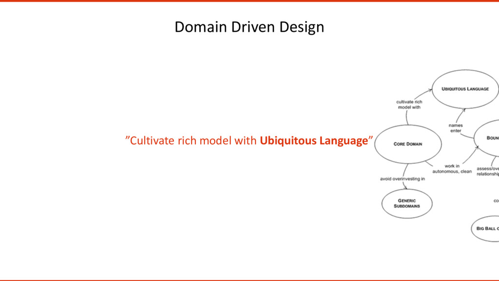 "Domain Driven Design ""Cultivate rich model with..."