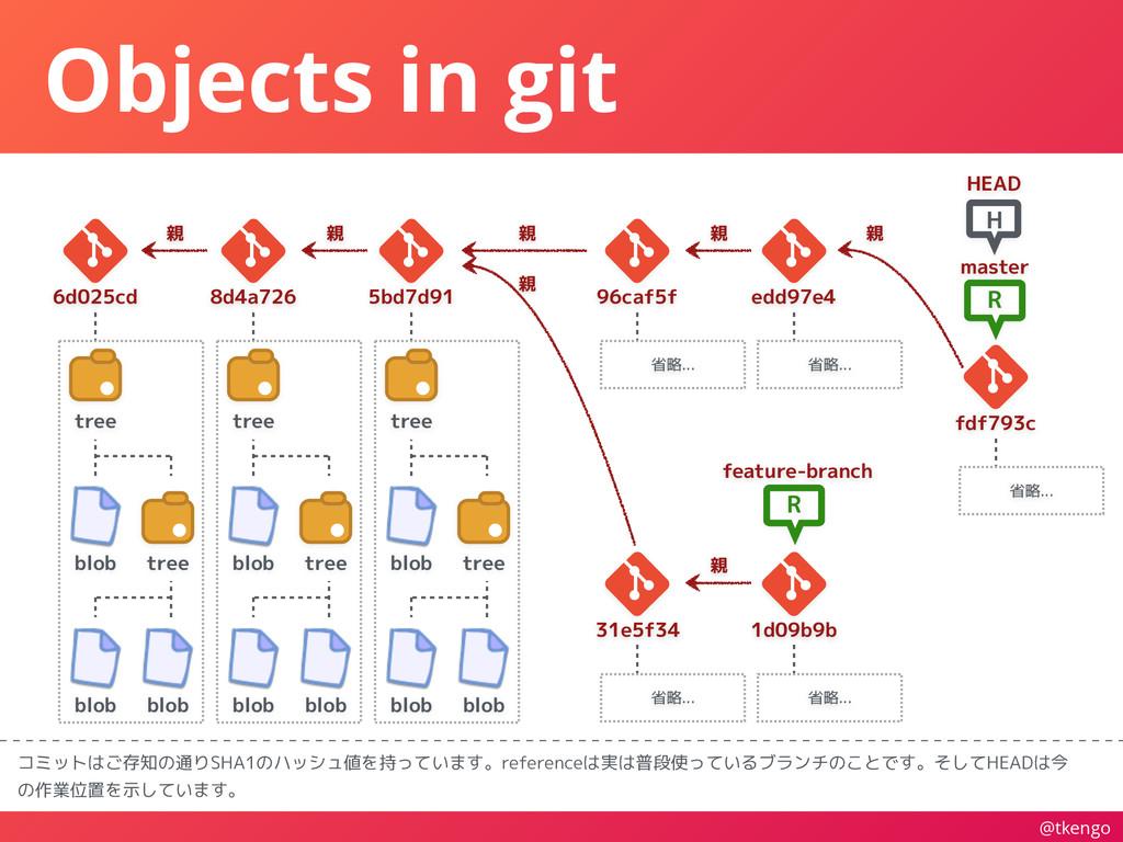 @tkengo Objects in git コミットはご存知の通りSHA1のハッシュ値を持っ...