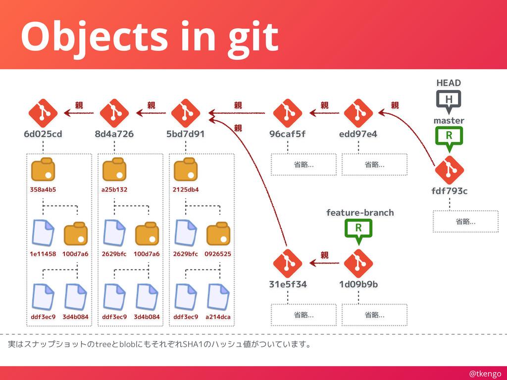@tkengo Objects in git 実はスナップショットのtreeとblobにもそれ...