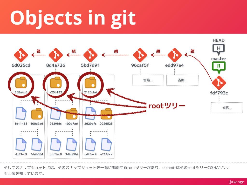 @tkengo Objects in git そしてスナップショットには、そのスナップショット...