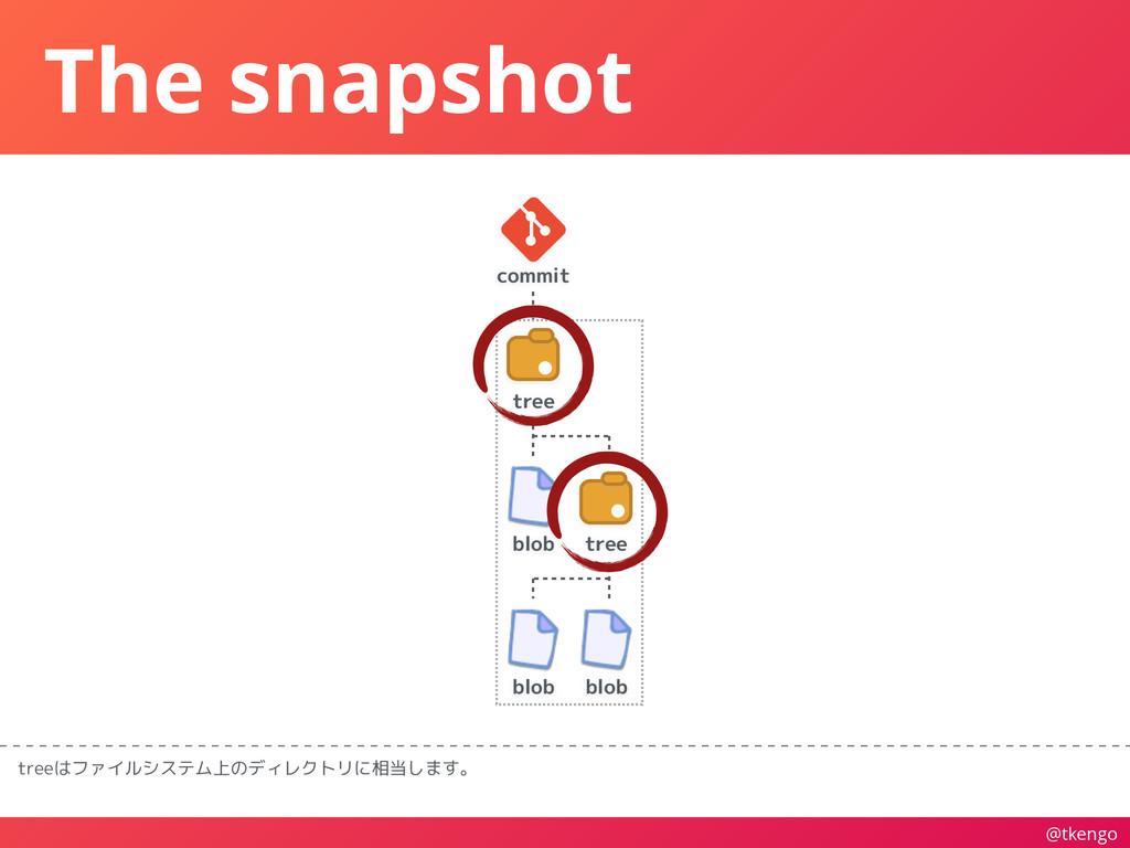 @tkengo The snapshot treeはファイルシステム上のディレクトリに相当しま...