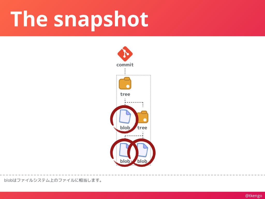 @tkengo The snapshot blobはファイルシステム上のファイルに相当します。...