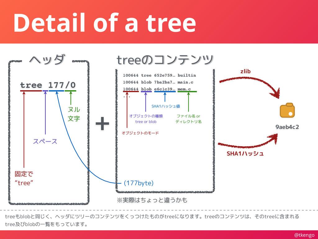 @tkengo Detail of a tree treeもblobと同じく、ヘッダにツリーの...