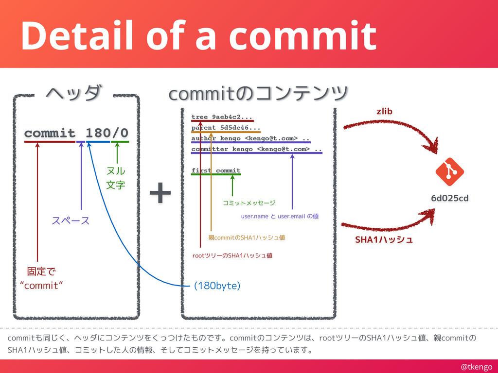 @tkengo Detail of a commit commitも同じく、ヘッダにコンテンツ...