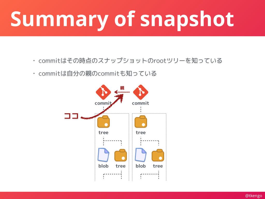 @tkengo Summary of snapshot • commitはその時点のスナップシ...