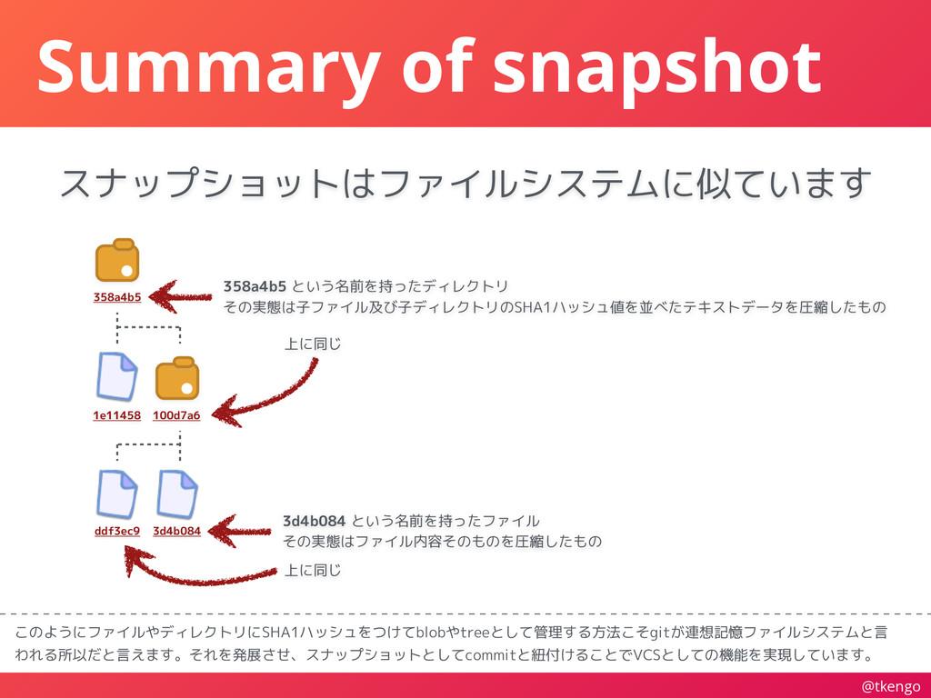@tkengo Summary of snapshot このようにファイルやディレクトリにSH...