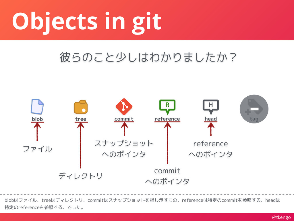 @tkengo blob tree R reference Objects in git bl...