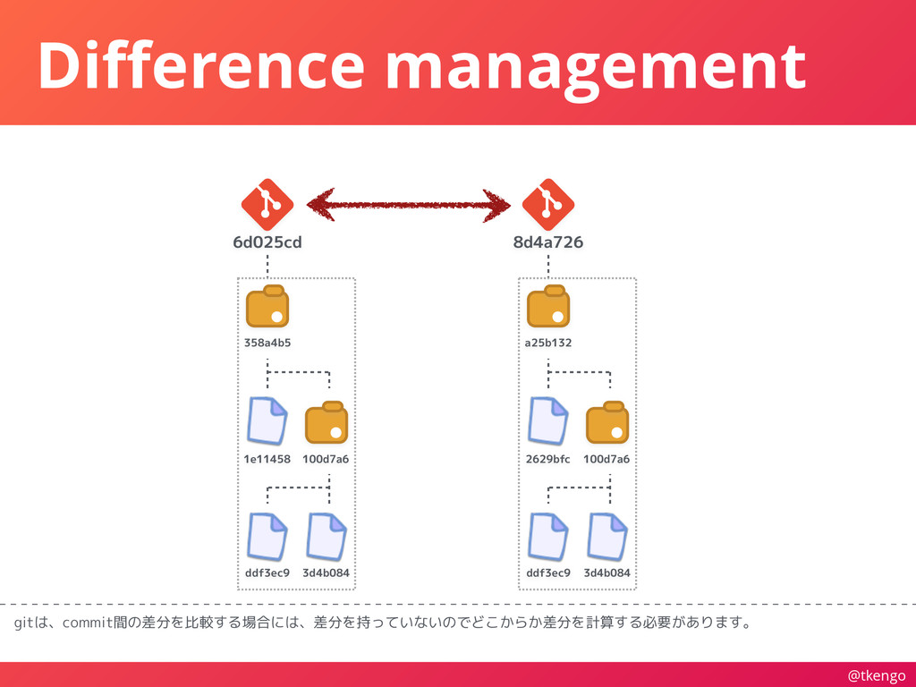 @tkengo Difference management gitは、commit間の差分を比較...