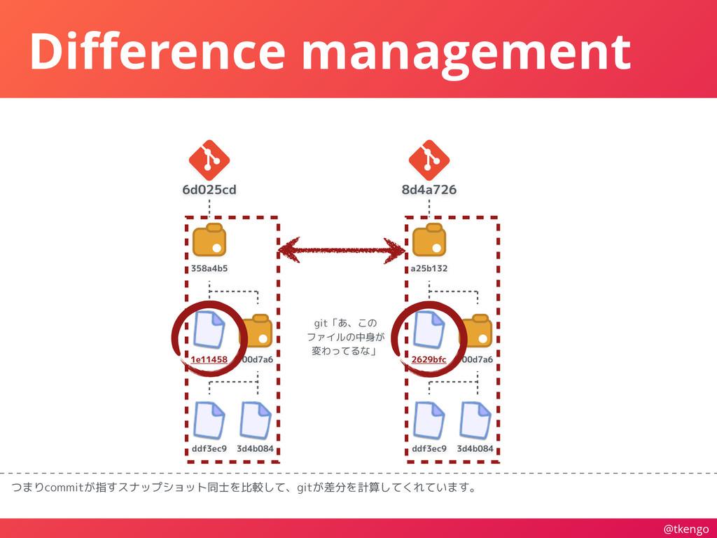 @tkengo Difference management つまりcommitが指すスナップショ...