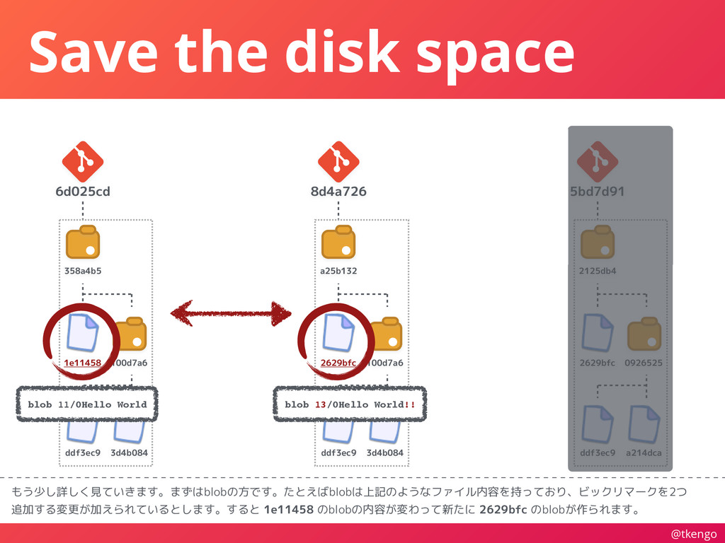 @tkengo Save the disk space もう少し詳しく見ていきます。まずはbl...