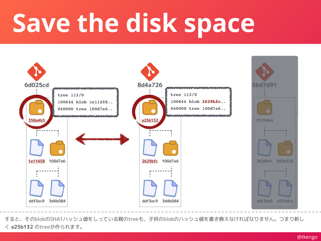 @tkengo Save the disk space すると、そのblobのSHA1ハッシュ...