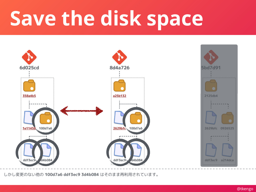 @tkengo Save the disk space しかし変更のない他の 100d7a6 ...