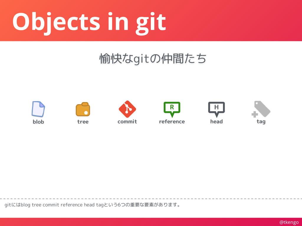@tkengo Objects in git gitにはblog tree commit re...