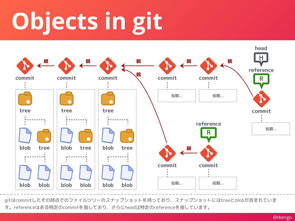@tkengo Objects in git gitはcommitしたその時点でのファイルツリ...