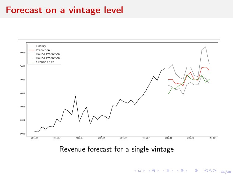 11/20 Forecast on a vintage level Revenue forec...