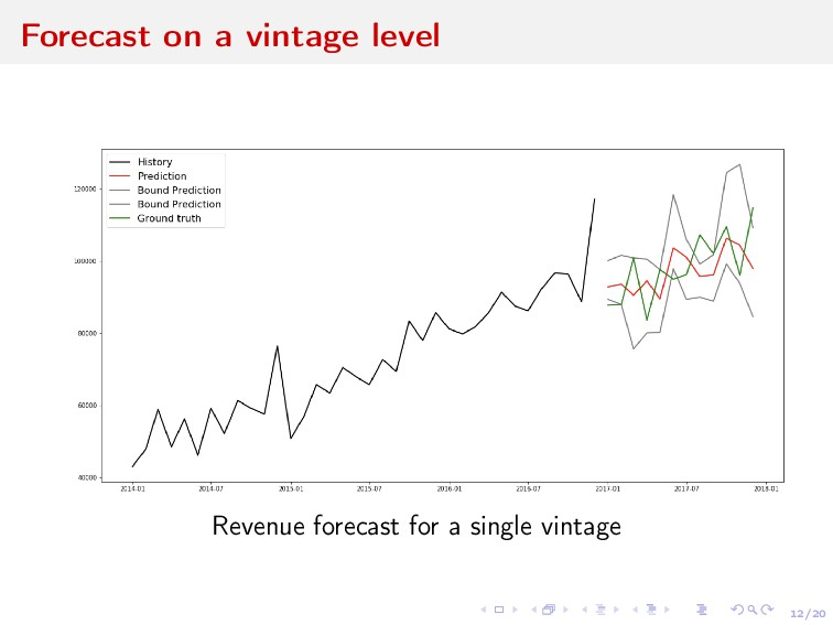 12/20 Forecast on a vintage level Revenue forec...
