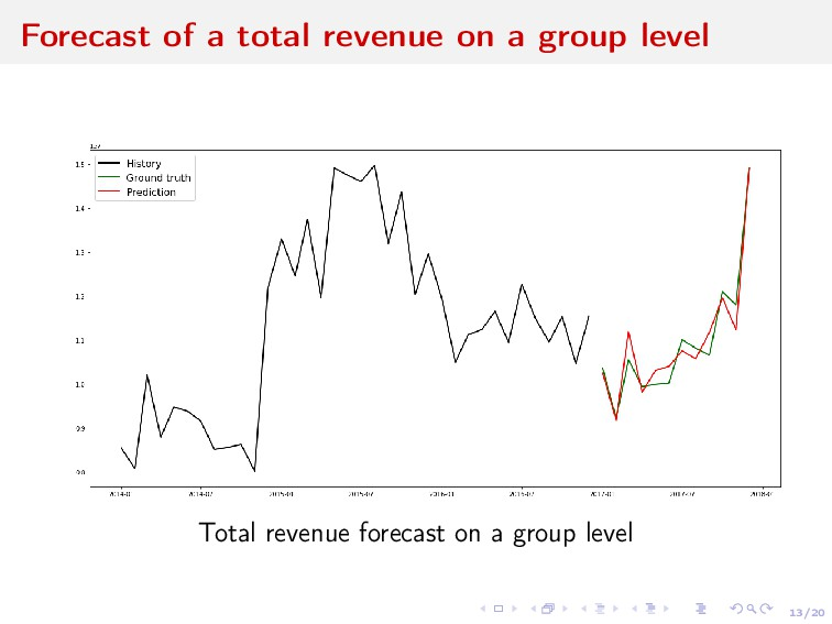 13/20 Forecast of a total revenue on a group le...