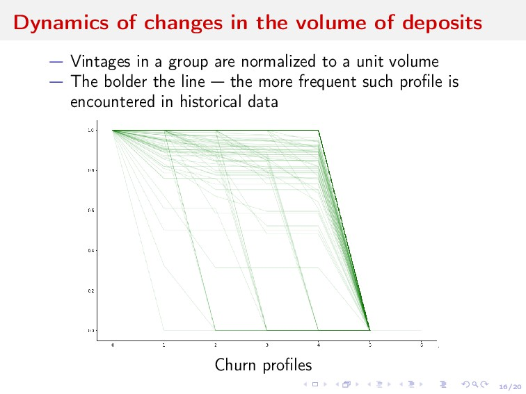 16/20 Dynamics of changes in the volume of depo...