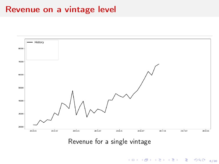 6/20 Revenue on a vintage level Revenue for a s...