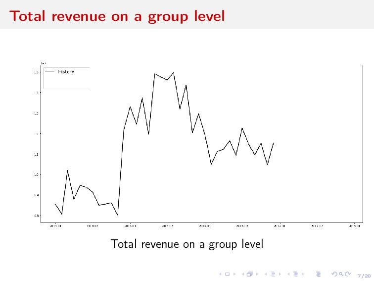 7/20 Total revenue on a group level Total reven...