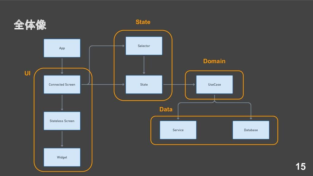 全体像 15 UI State Domain Data