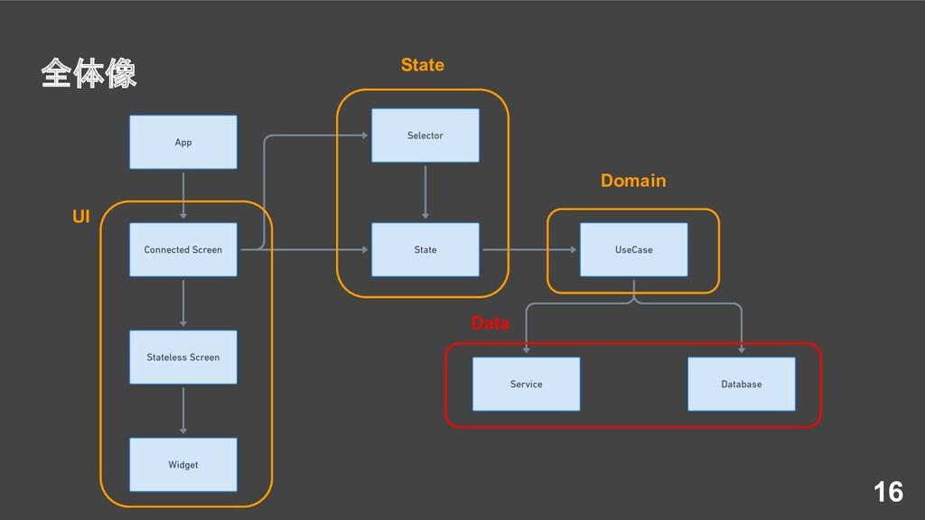 全体像 16 UI State Domain Data