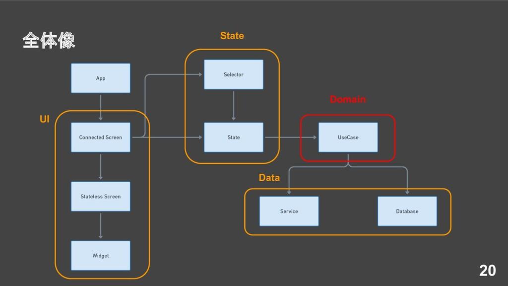 全体像 20 UI State Domain Data