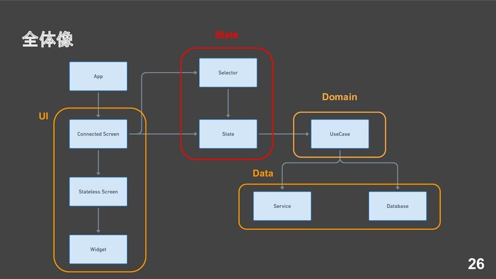 全体像 26 UI State Domain Data
