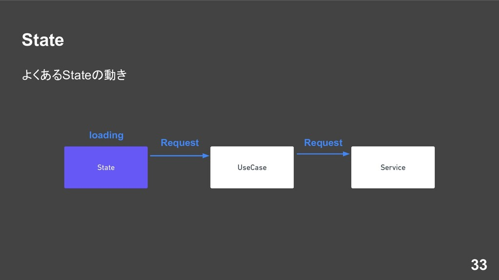 State よくあるStateの動き 33 loading Request Request