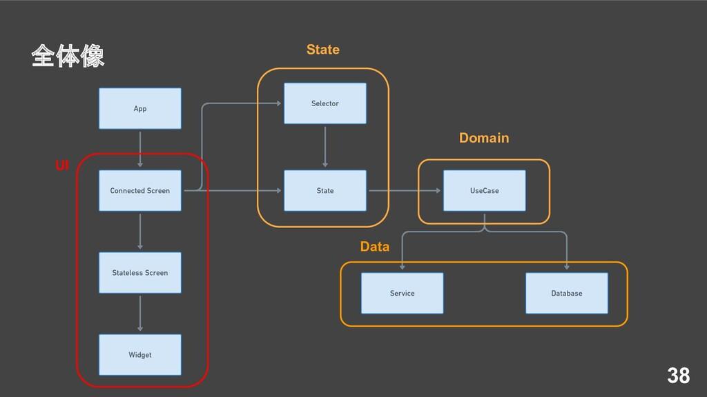 全体像 38 UI State Domain Data