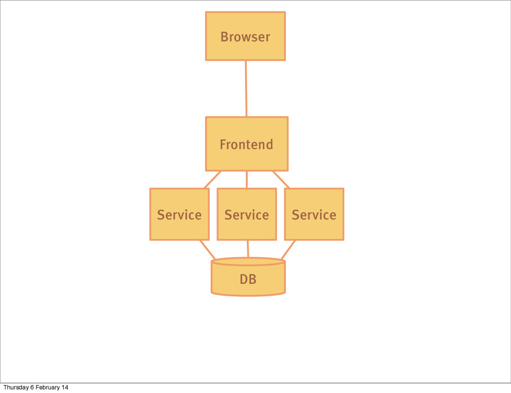DB Service Frontend Browser Service Service Thu...