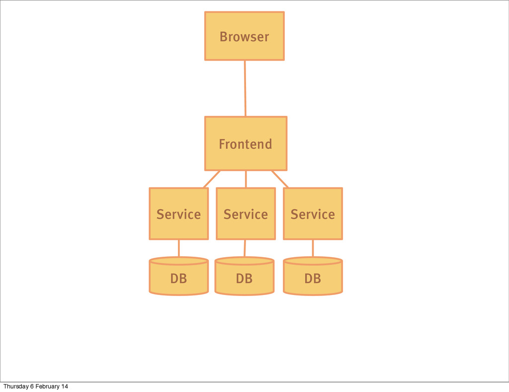 DB Service Frontend Browser Service Service DB ...