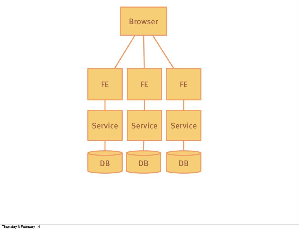 DB Service FE Browser Service Service DB DB FE ...