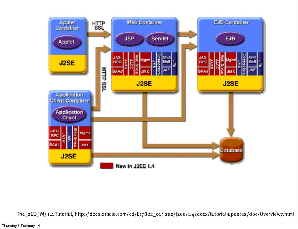 The J2EE(TM) 1.4 Tutorial, http://docs.oracle.c...