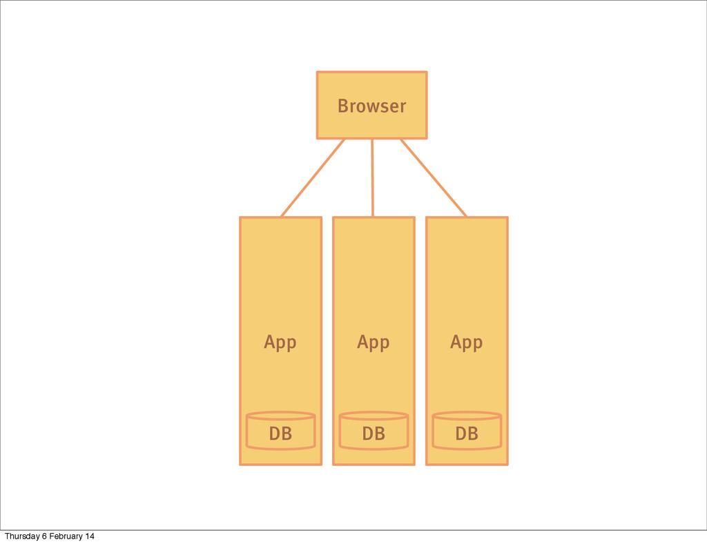 App DB Browser App App DB DB Thursday 6 Februar...