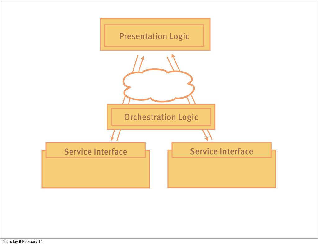 Service Interface Service Interface Presentatio...