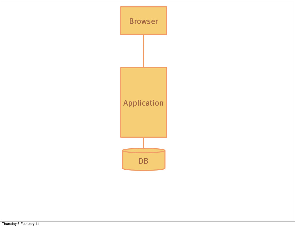 DB Application Browser Thursday 6 February 14