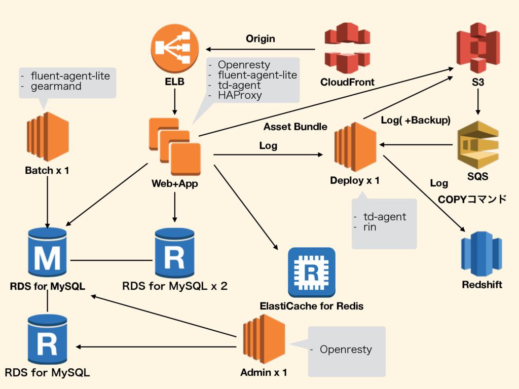 ELB Web+App Deploy x 1 Batch x 1 Admin x 1 S3 C...