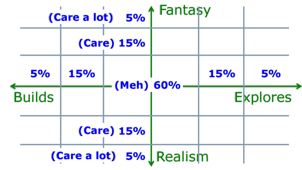 Explores Builds Fantasy Realism (Care a lot) (M...