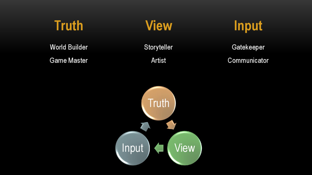 Input Gatekeeper Communicator Truth World Build...