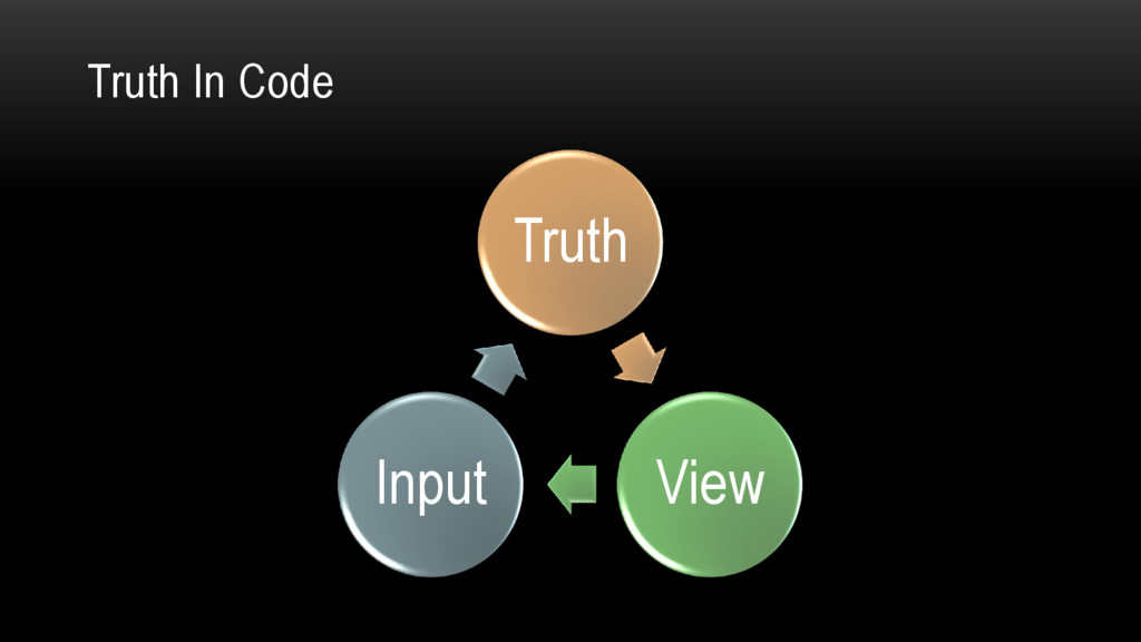 Truth In Code Truth View Input
